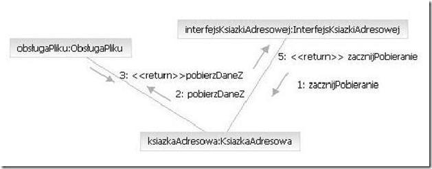 Projekt I Implementacja Aplikacji Java W środowisku Ibm Rational