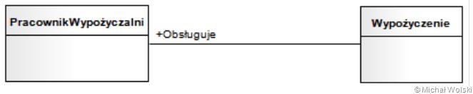 Diagram klas micha wolski w szczeglnoci asocjacja moe zachodzi pomidzy dwoma lub wiksz liczb klas czsto do powizania dodawane s nazwy rl i liczebnoci ccuart Choice Image