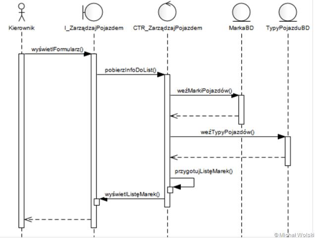 Kilka dobrych praktyk dotyczcych diagramw sekwencji micha wolski image ccuart Images