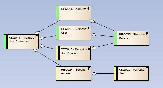 Enterprise architect micha wolski part 3 zastosowanie agregacji nie jest zgodne ze znanymi mi standardami jeli potrzebujesz modelowa wymagania zgodnie ze standardami proponuj sysml systems ccuart Image collections