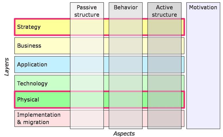 Archimate_3_0_framework