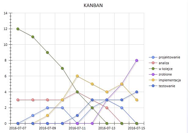 wykres_7