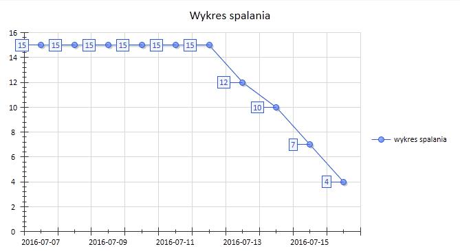 wykres_spalania_aktualizacja