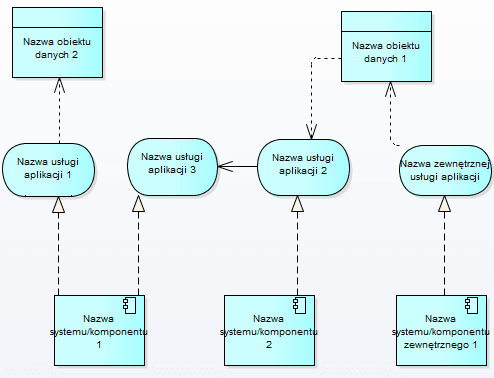 archimate_perspektywa_aplikacji