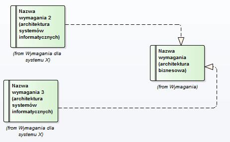 mapowania_archimate_wymagania_AB_ASI