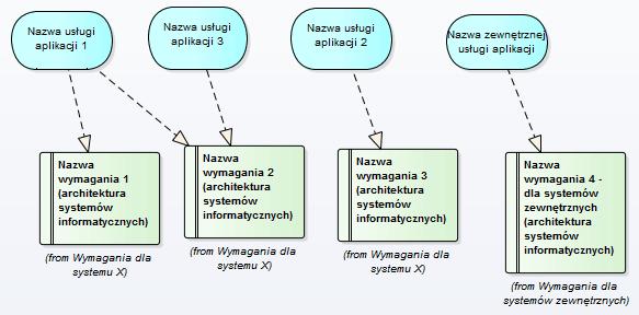 mapowania_archimate_wymagania_systemów_informatycznych