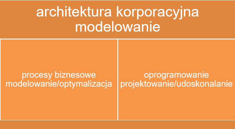 procesy_oprogramowanie_architektura