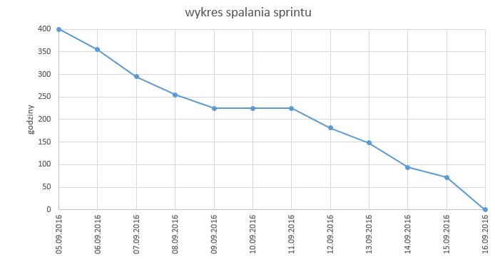 wykres_spalania_sprintu