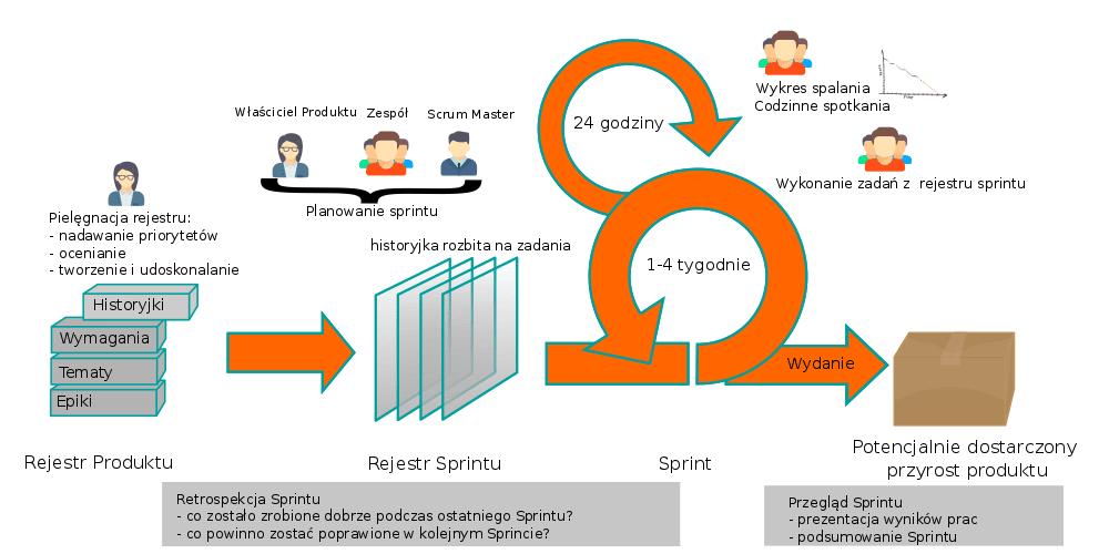 Podstawy scrum