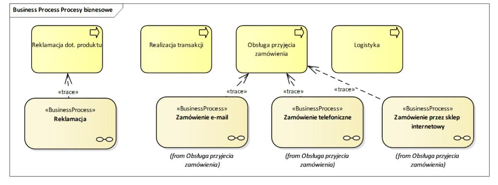 Architektura procesów biznesowych  poziom N-2 i  N-3