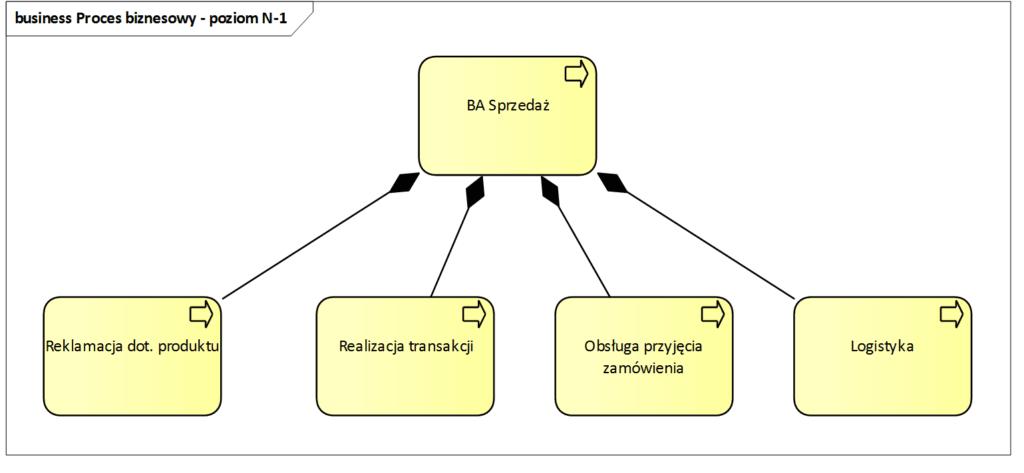 Architektura procesów biznesowych  poziom N-1