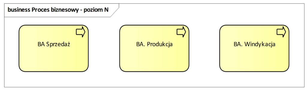 Architektura procesów biznesowych  poziom N