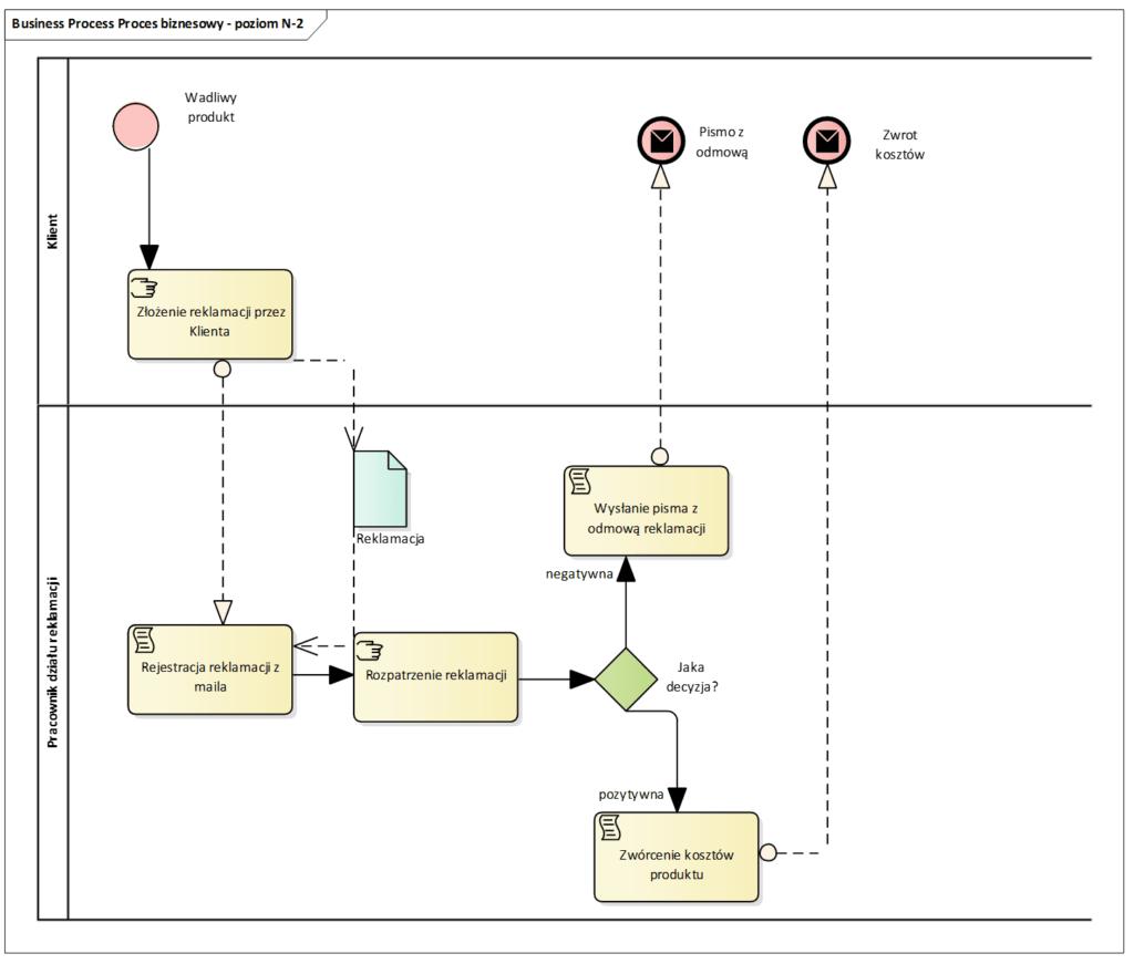 Architektura procesów biznesowych  poziom N-2