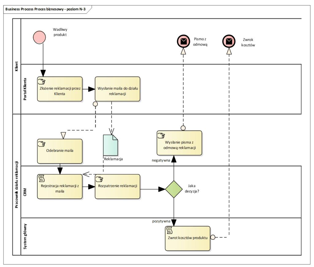 Architektura procesów biznesowych  poziom N-3