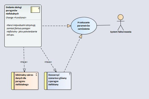 Diagram utrzymania - przykład