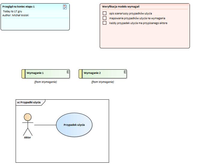 Przykładowy diagram przeglądu