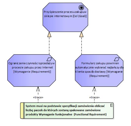 wymagania biznesowe i wymagania systemowe w Archimate