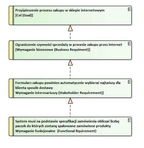 wymagania biznesowe i wymagania systemowe według BABOK
