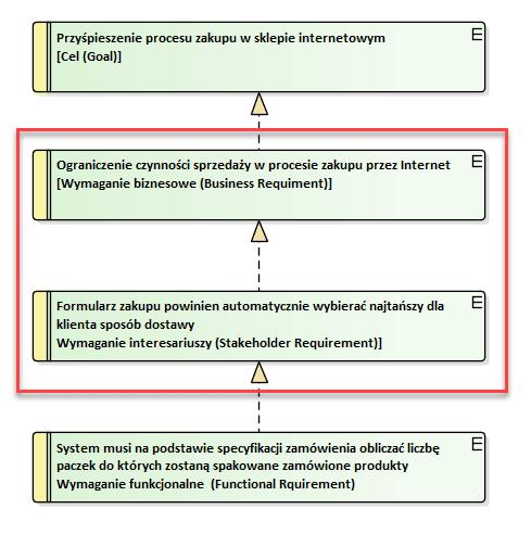wymagania biznesowe i wymagania systemowe - uproszczenie