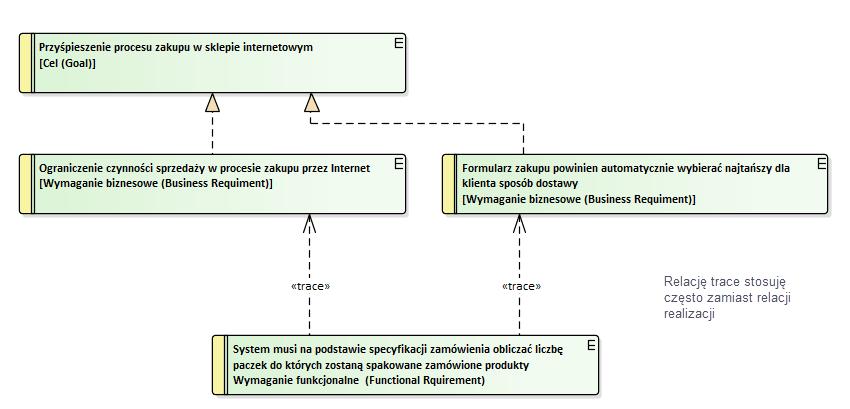 wymagania biznesowe i wymagania systemowe połączenie