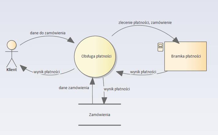 Modelowanie zagrożeń - diagram DFD