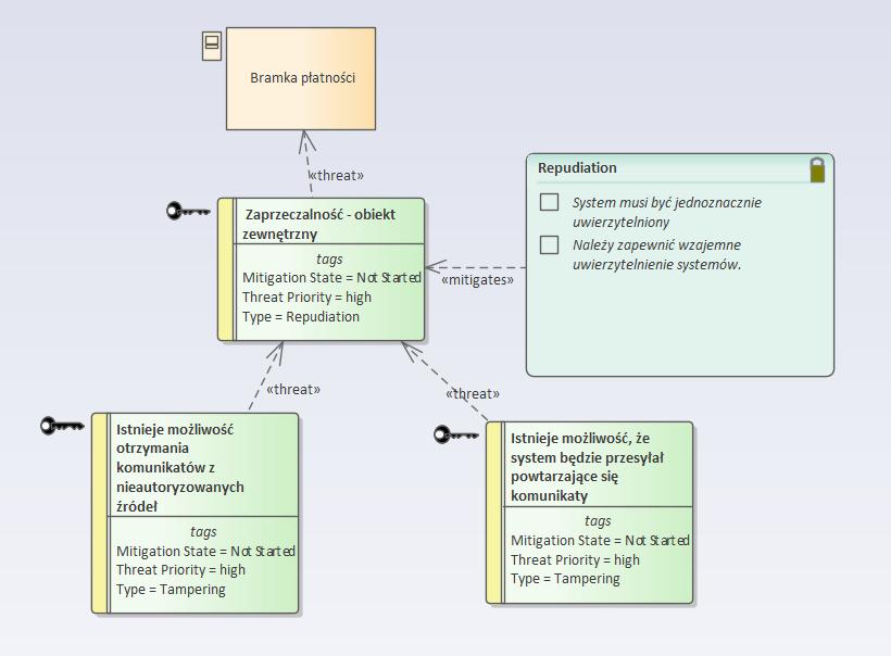 Modelowanie zagrożeń - środki łagodzące