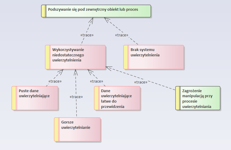 Modelowanie zagrożeń - zagrożenia