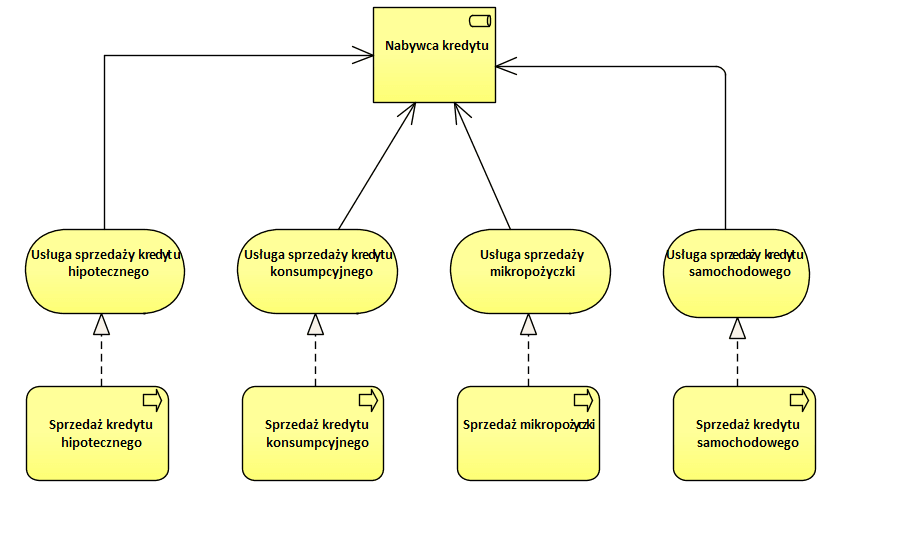 Archimate Analiza Biznesowa
