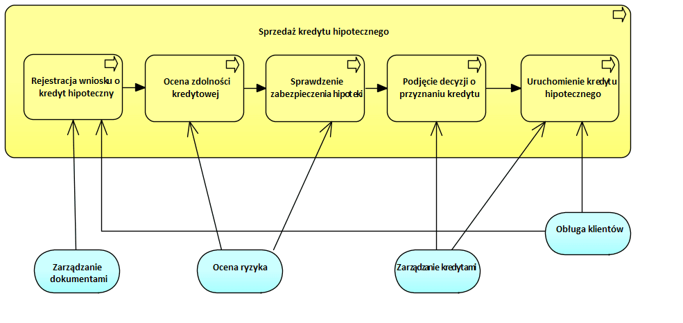 Archimate Analiza Biznesowa Systemy 1
