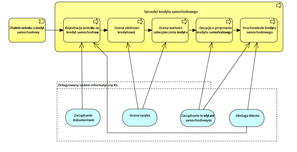 Archimate Analiza Biznesowa Systemy 2