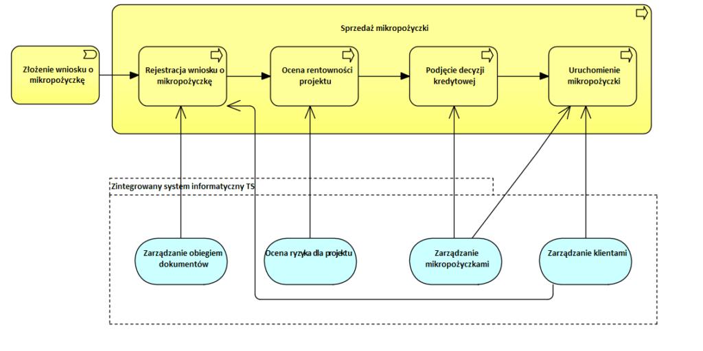 Archimate Analiza Biznesowa Systemy 3