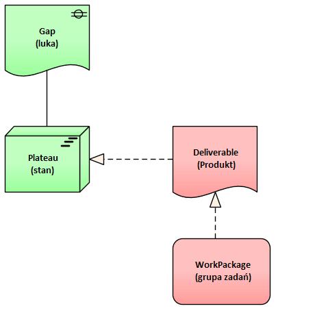 Archimate Elementy Notacji Implementacja I Migracja