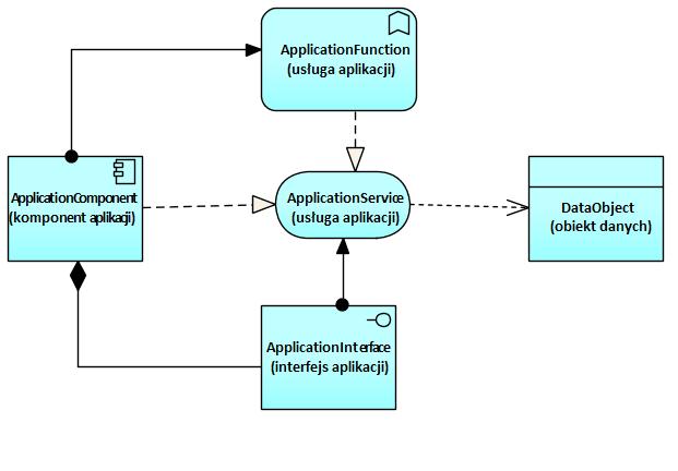 Archimate Elementy Notacji Warstwa Aplikacji