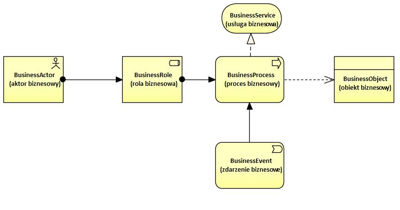 Archimate Elementy Notacji Warstwa Biznesowa
