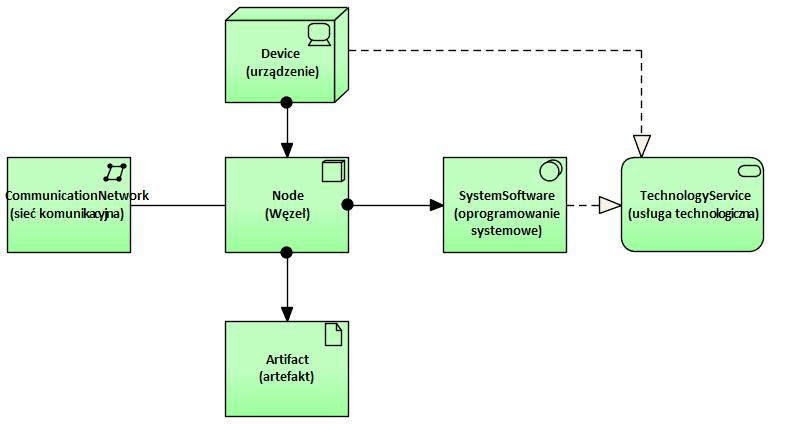 Archimate Elementy Notacji Warstwa Technologiczna