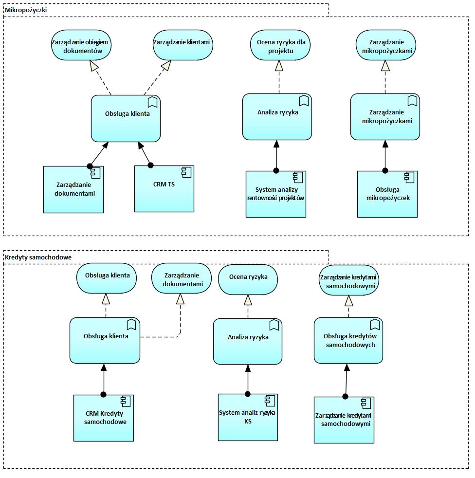 Archimate Warstwa Aplikacji Przyklad 2