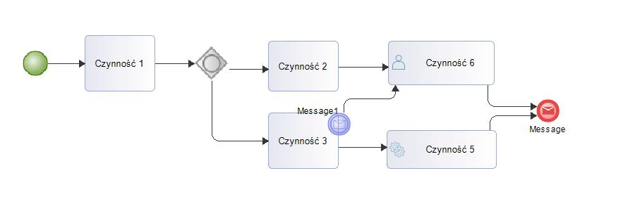 Modelio Diagram Bpmn