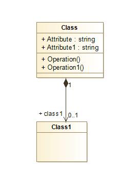 Modelio Diagram Klas