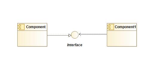 Modelio Diagram Komponentow