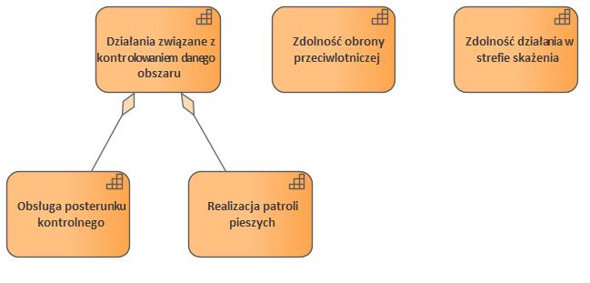 Nato Architecture Framework C1 Capability Taxonomy Taksonomia Zdolnosci