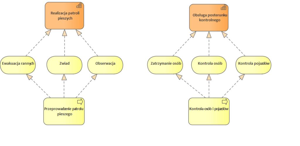 Nato Architecture Framework C1 S1 Capability To Service Mapping Mapowanie Uslug Do Zdolnosci
