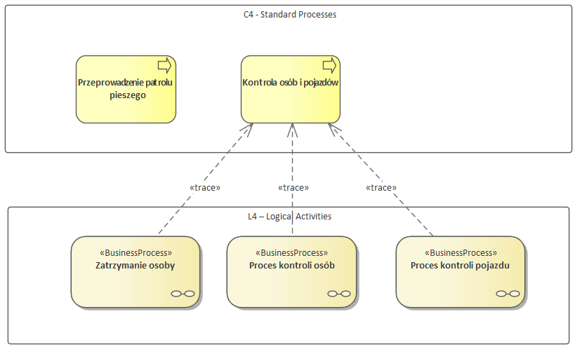 Nato Architecture Framework C4 Standard Processes Procesy