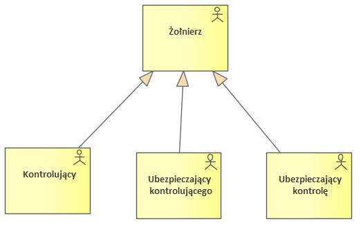 Nato Architecture Framework L1 Node Types Typy Wezlow