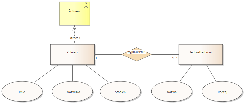 Nato Architecture Framework L7 Logical Data Model Logiczny Model Danych