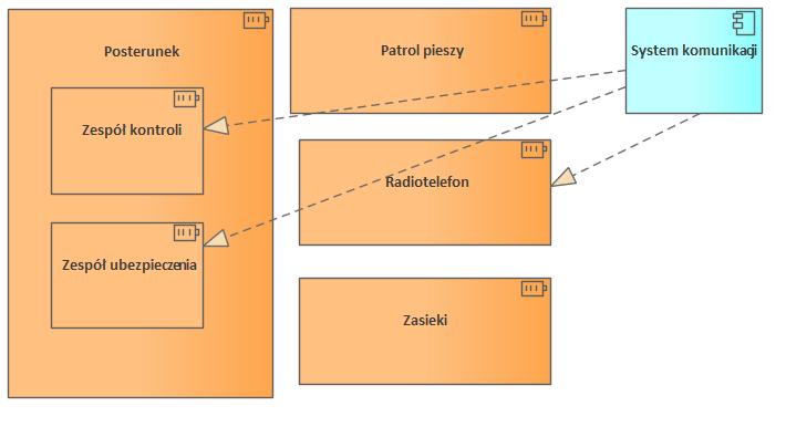 Nato Architecture Framework P1 Resource Types Typy Zasobww