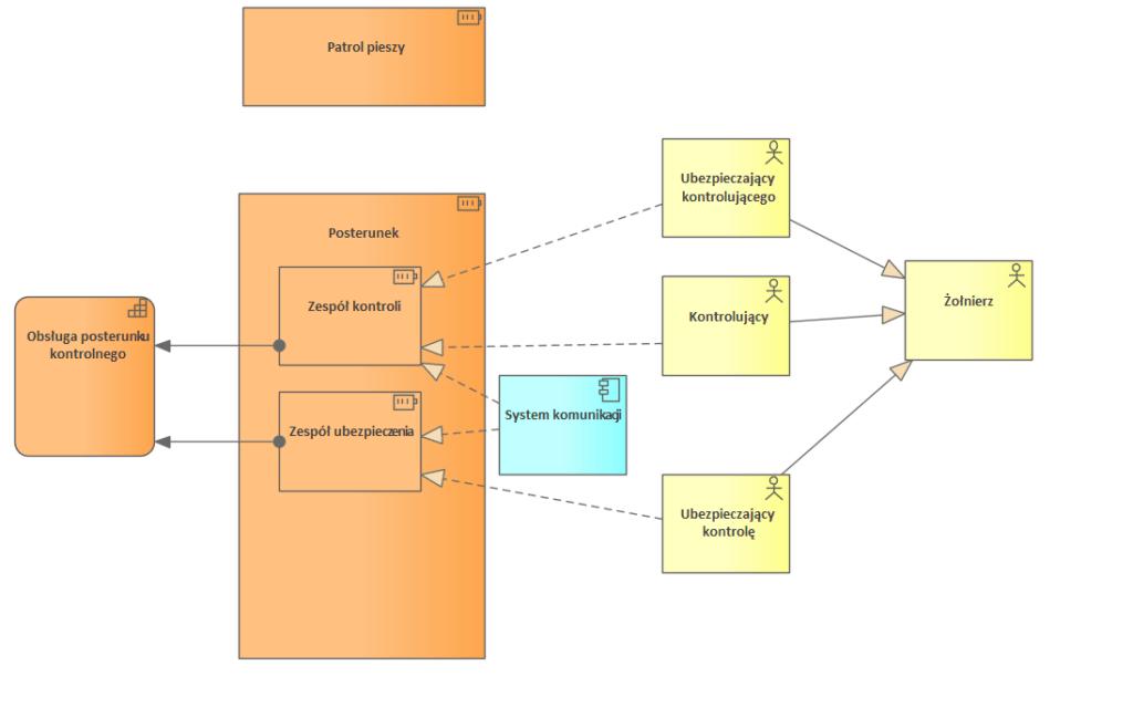 Nato Architecture Framework P2 Resource Structure Struktura Zasobow