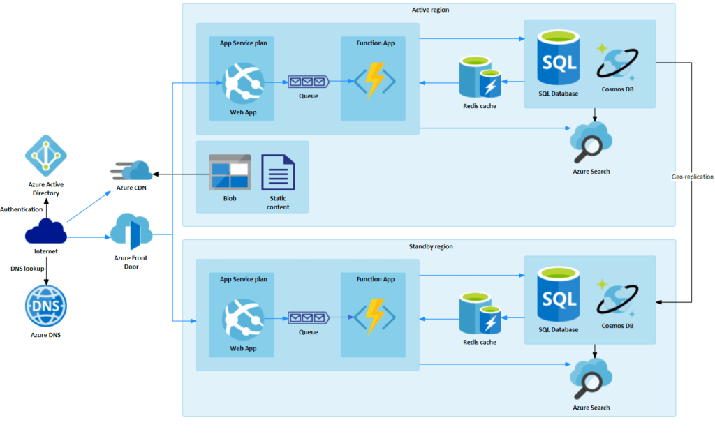 Modelowanie Aws Azure Google Cloud Enterprise Architect Azure Przyklad