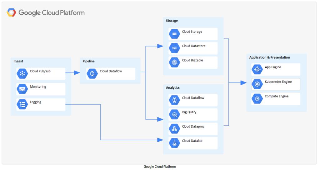 Modelowanie Aws Azure Google Cloud Enterprise Architect Gcp Przyklad