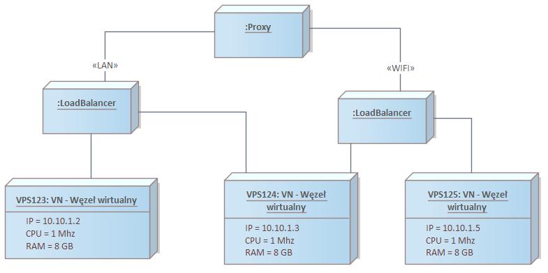 diagram wdrozenia polaczenia sieciowe