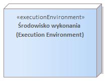 diagram wdrożenia środowisko wykonawcze